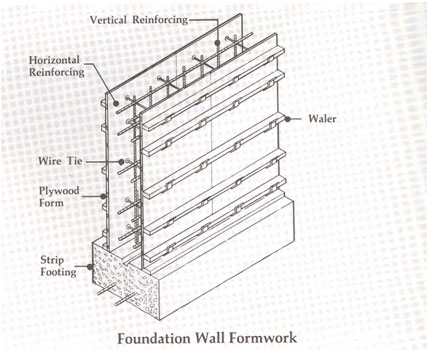 Concrete estimating driverlayer search engine for Basement wall forms