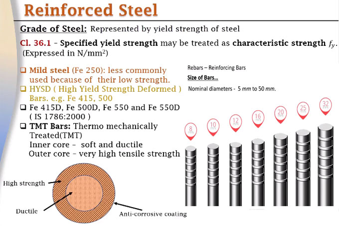 Different types of grades of steel as per IS 456:2000 code of practice