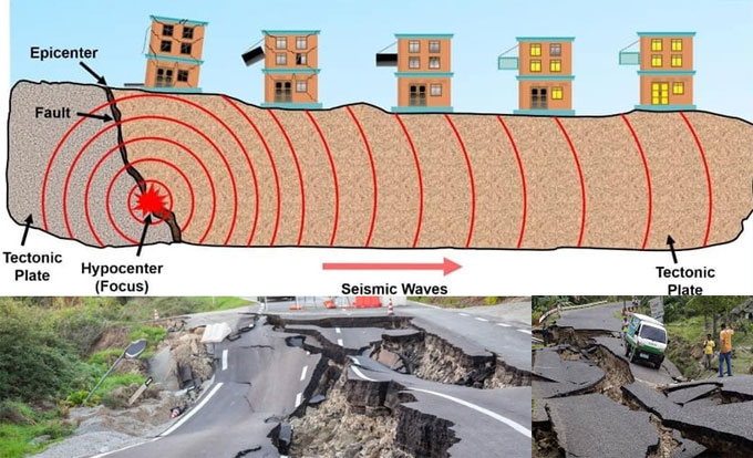 Nature of Ground Movement Due to Earthquakes