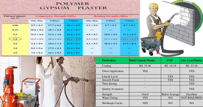 Benefits of Gypsum Plaster for construction work