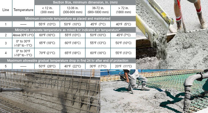 Guidelines for Concrete process in hot weather