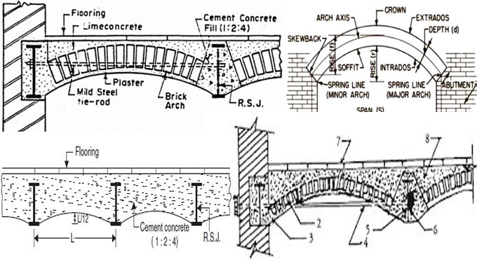 Causes and remedies of leakage in Jack Arch Roof
