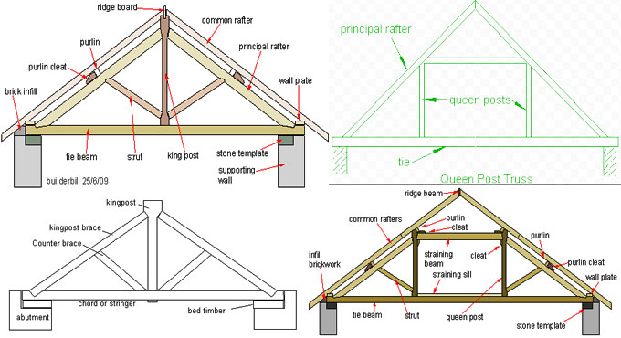 Queen Post Truss King Post Truss Vs Queen Post Truss