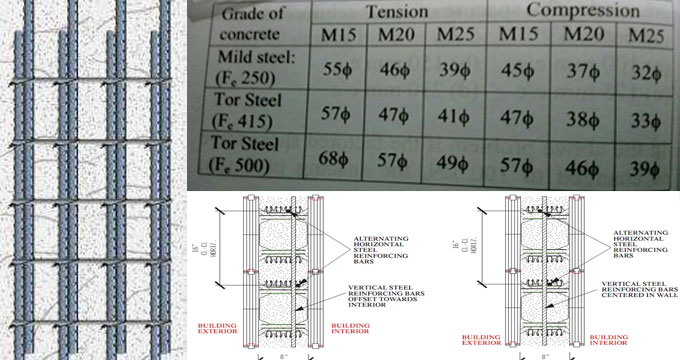 Details of laping length of steel bar in Reinforced Cement Concrete