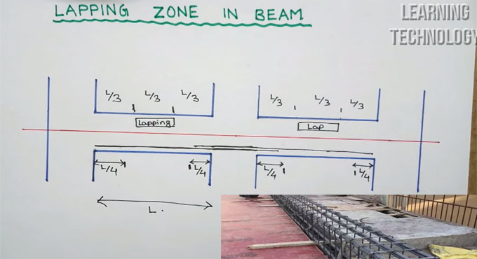 Perfect reinforcement lapping zone in beam