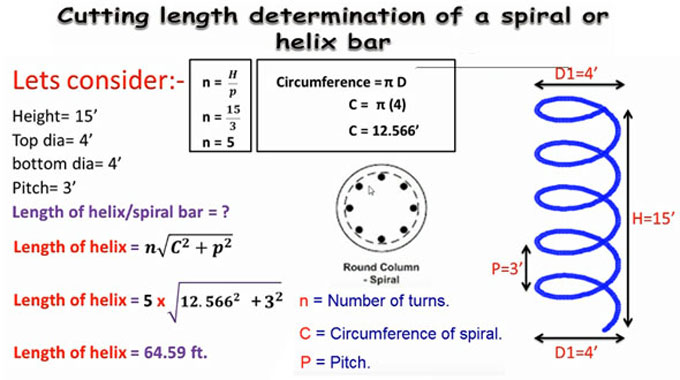 Length calculation of Spiral Bar or Helix Bar