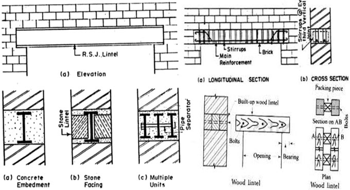 Categories and applications lintels in construction