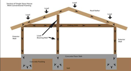 Structural Engineering And Home Building