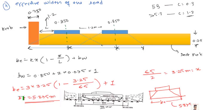 How to find out the live load bending moment for IRC AA-Track load for Bridge