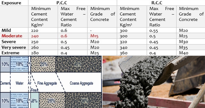 Concrete Mix Design : How to mix concrete ratio design m