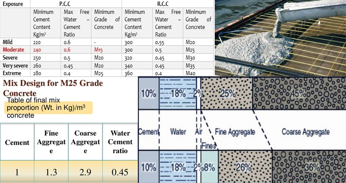 Detailed process for producing m25 grade of concrete in the ratio of 1:1:2
