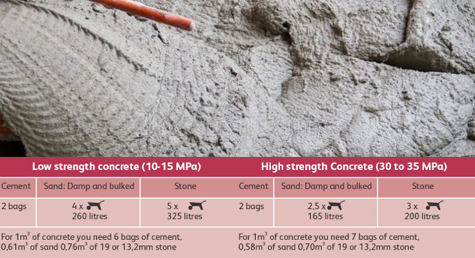 Parting of motar mix ratio for masonry construction