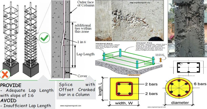 How to resolve incorrect myth about column construction