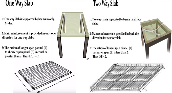 Definition of one way and two way slab