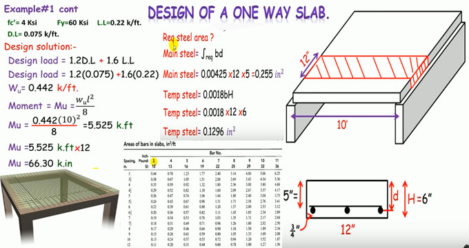 How to design a one way reinforced concrete slab