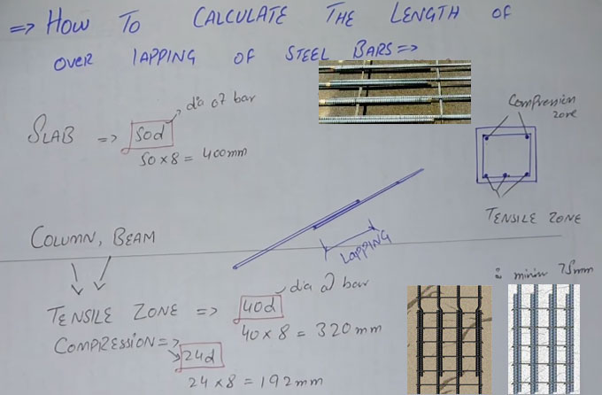 Some useful construction tips to work out the over-lapping length of steel bars in slab, column and beam