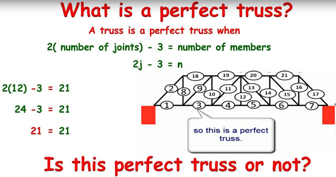 How to recognize whether a truss is perfect or not