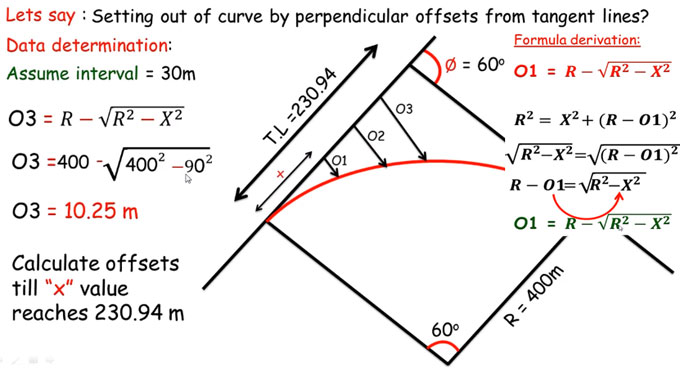 How to set out curve by perpendicular offsets from tangent lines