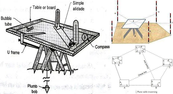 What is Plane Table Surveying