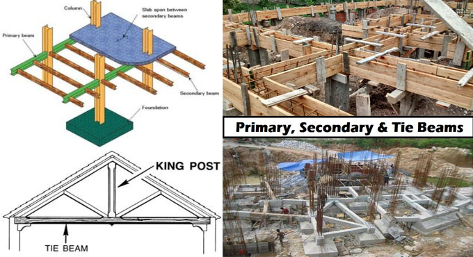 Variations among primary beam, secondary beam and tie beam
