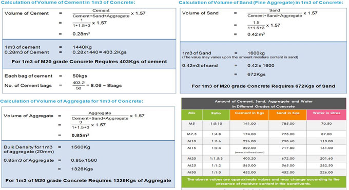 How to work out the quantity of cement, sand and aggregate in 1m3 of Concrete