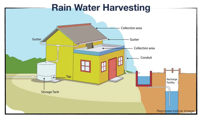 Rainwater Harvesting - How is it Done