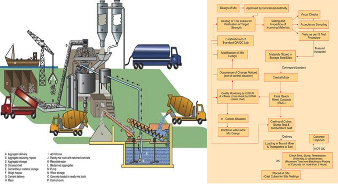 Process of Quality control for Ready Mix Concrete plant