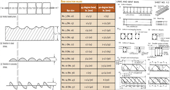 Detailed analysis of Reinforcement Bar Cutoffs and Bend Points