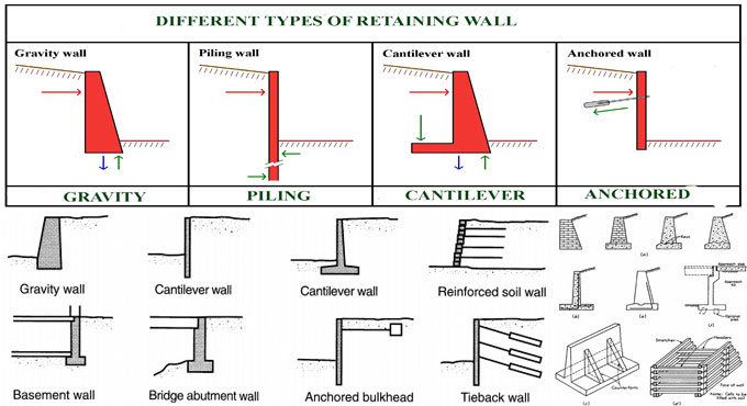 Application of retaining wall and it's types