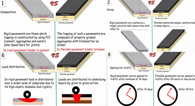 Basic differences between rigid pavements and flexible pavements