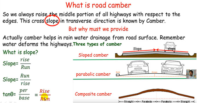 Brief overview of Road Cambers