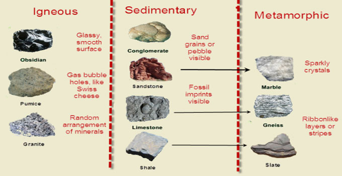 Rock Classification – Igneous, Sedimentary, and Metamorphic Rocks