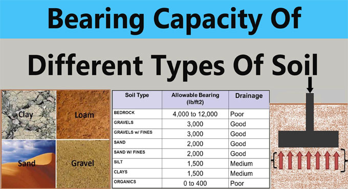 How to Calculate the Safe Bearing Capacity of Soil