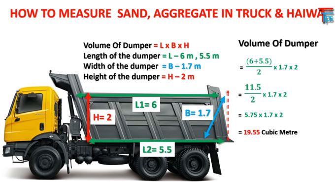 How to calculate the quantity of sand & aggregate in truck, dumper or haiwa in site