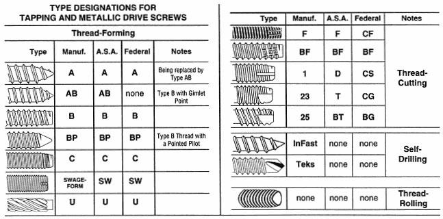 Types Of Screw Threads Screw Thread Terminology