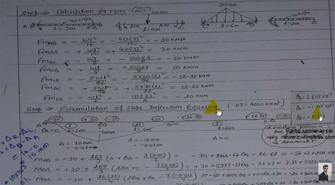 How slope deflection method is used for structural analysis for beams