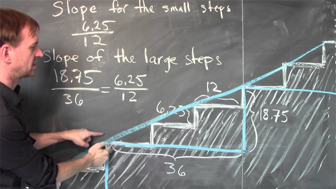 How to measure the slope of a staircase