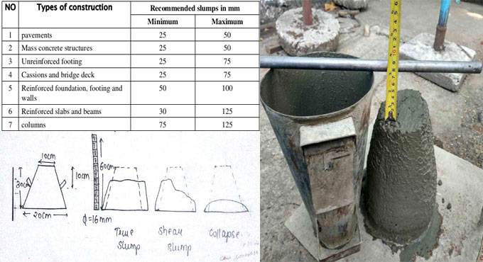 Slump Test Procedure to check the workability of concrete