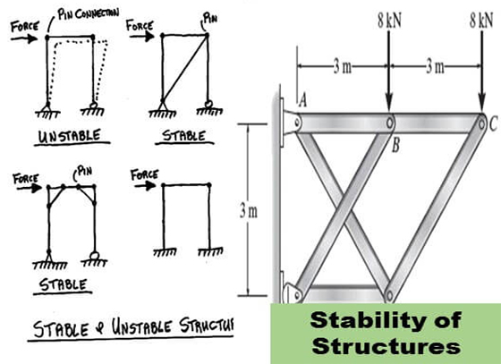 How to analyze the stability of structure