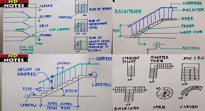 Basic parts and facts about staircase