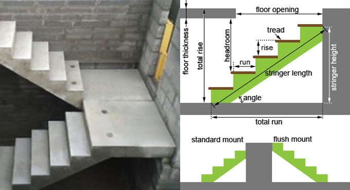 Standard Staircase Dimensions in Buildings