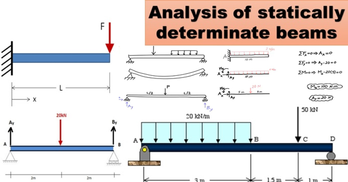 How to make structural analysis of a Statically Determinate Beams