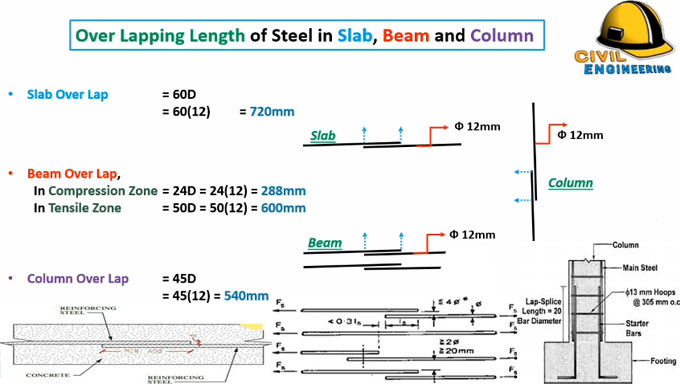 Calculation method for finding out overlapping length of beam, column & slab