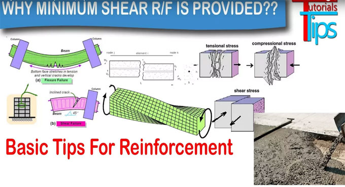 Applicability of minimum shear reinforcement in a beam and column