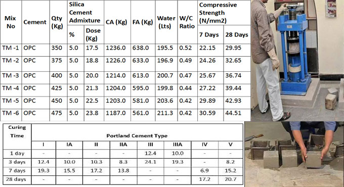 How the strength of cement is affected with different types of liquids