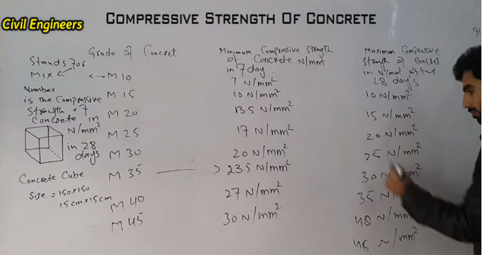 The desired compressive strength of concrete cube