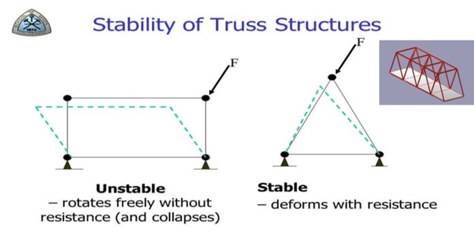 How to make structural analysis of statically determinate beams