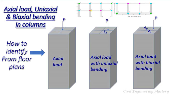 Details about axial load, uniaxial and biaxial bending moments in columns