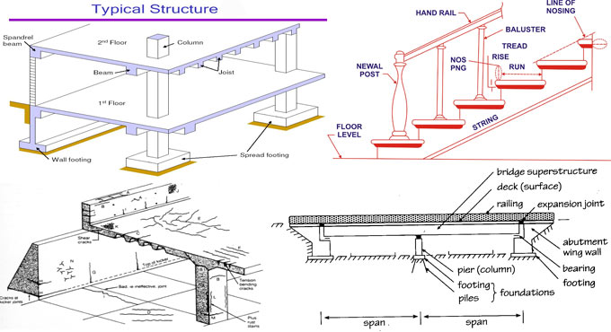 Some useful technical terms in civil engineering