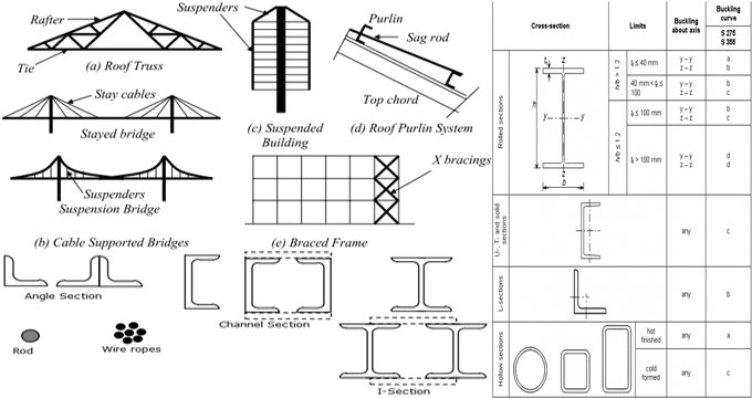 Types Of Tension Members | Tension Stress | Structural Steel Design